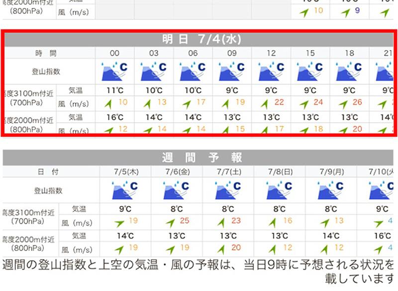 初心者にわかりやすい富士山の天気・天候
