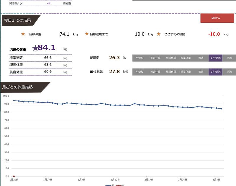 1日1食は痩せるのか?体重変化のグラフ 公開 ブログ