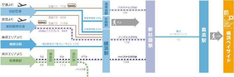 リニューアルした三井アウトレットパーク-横浜ベイサイドへ電車で行くのは?電車でアクセス
